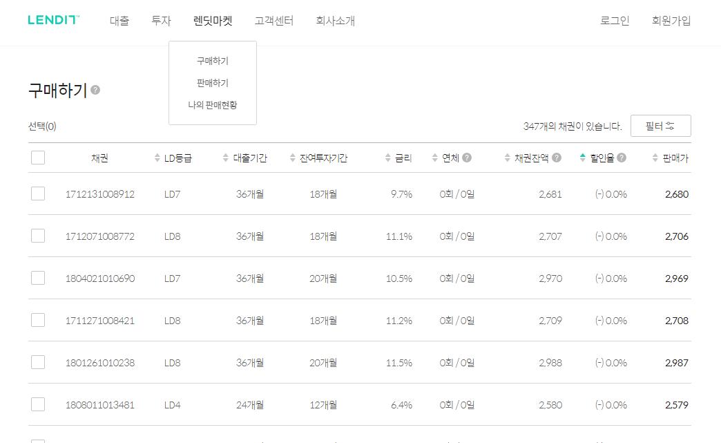 렌딧마켓 판매 채권 목록